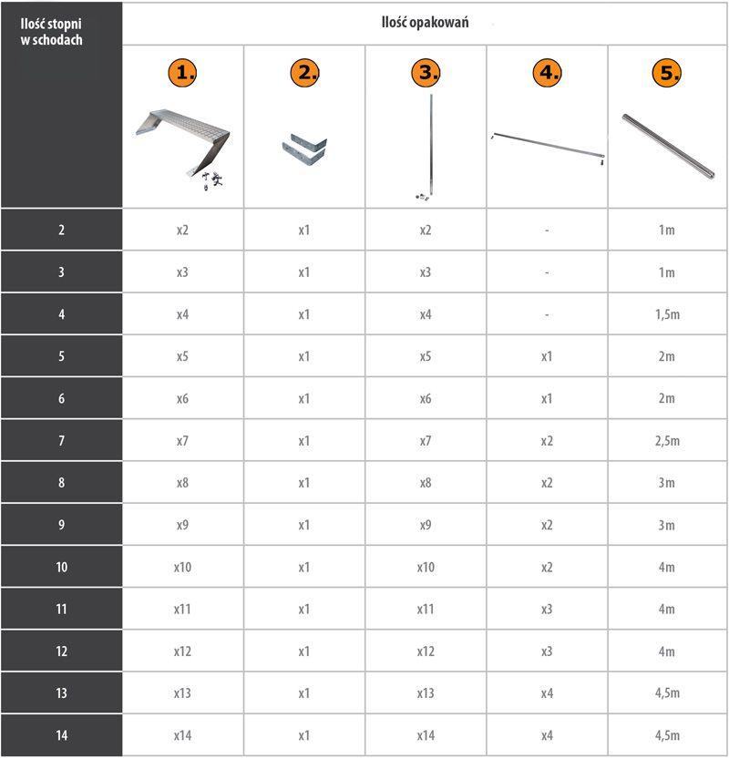Schody zewnętrzne atrium step - tabela